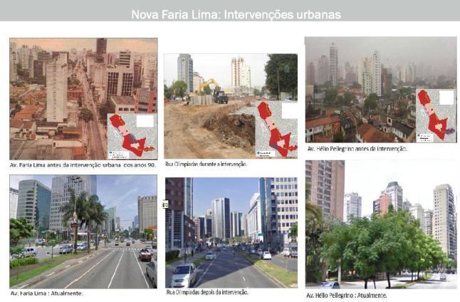 Evolução da Nova Faria Lima