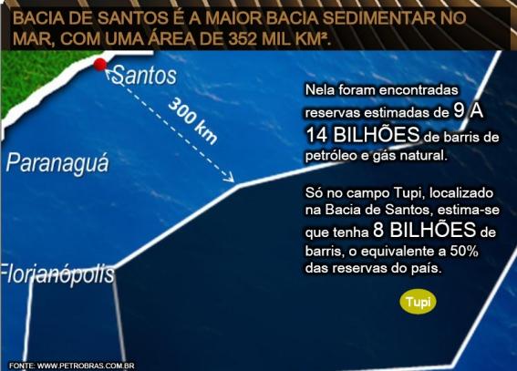 Pré- Sal e Bacia Sedimentar de Santos