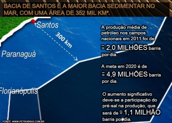 Pré-Sal e Bacia Sedimentar de Santos