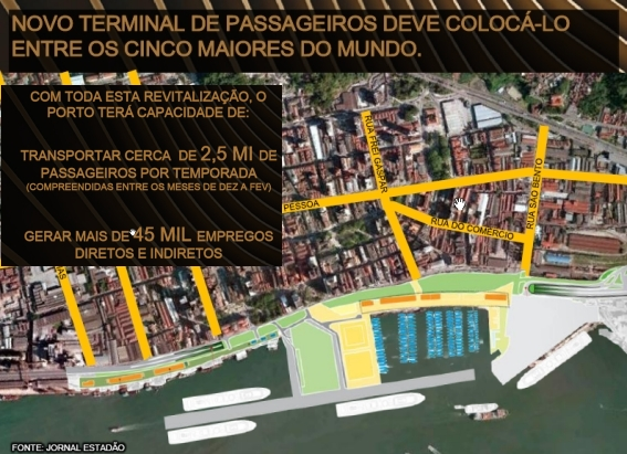 Revitalização e Ampliação do Porto de Santos - Aspectos