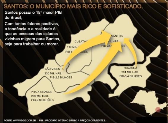 Importância Econômica de Santos na Região