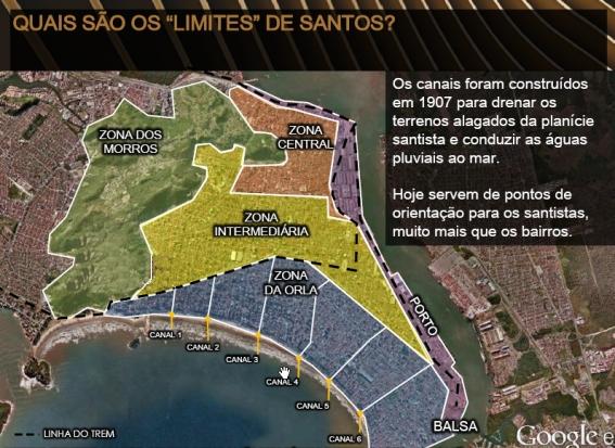 Zona de Santos e Formação dos Canais