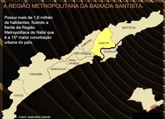 Aspectos Econômicos de Santos